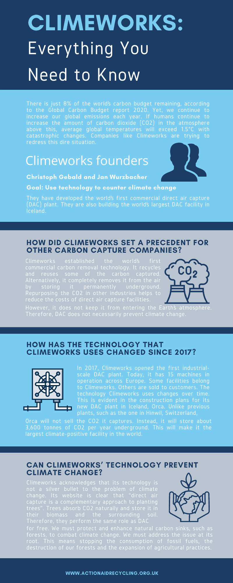 Climeworks: Everything You Need to Know graphic