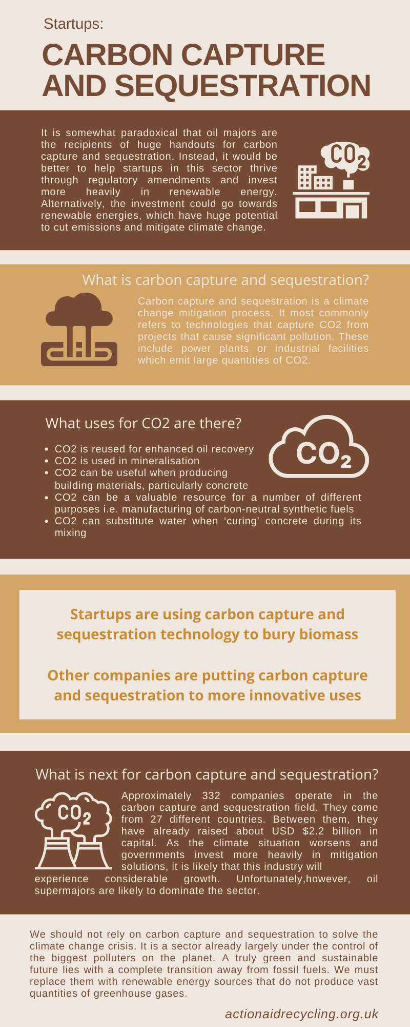 Graphic on Startups: Carbon Capture and Sequestration